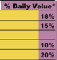 Daily values