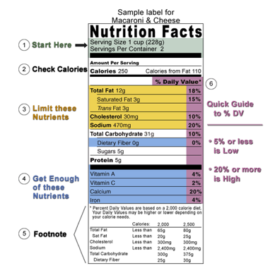 Nutrtion Label